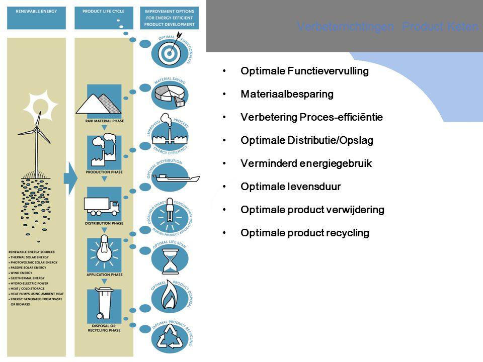Verbeterrichtingen Product Keten Optimale Functievervulling Materiaalbesparing Verbetering Proces-efficiëntie Optimale Distributie/Opslag Verminderd energiegebruik Optimale levensduur Optimale product verwijdering Optimale product recycling