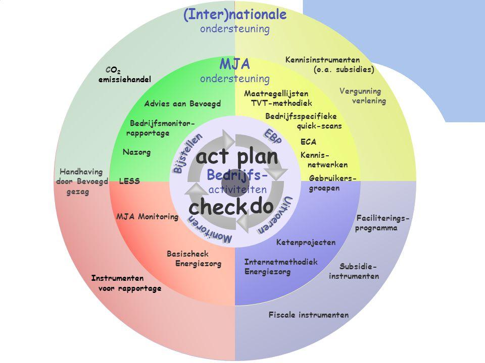 Het MJA dartboard (Inter)nationale ondersteuning MJA ondersteuning MJA Monitoring Basischeck Energiezorg Advies aan Bevoegd Bedrijfsmonitor- rapportag