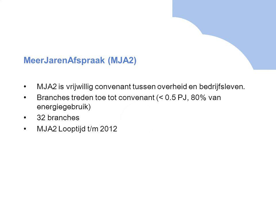 MeerJarenAfspraak (MJA2) MJA2 is vrijwillig convenant tussen overheid en bedrijfsleven. Branches treden toe tot convenant (< 0.5 PJ, 80% van energiege