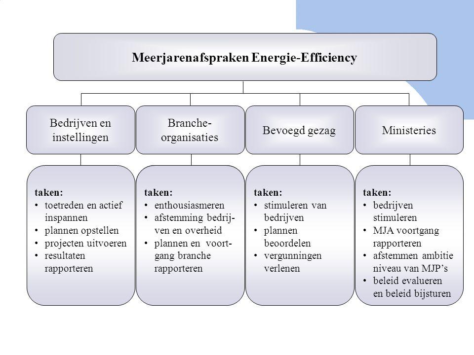 Meerjarenafspraken Energie-Efficiency Bedrijven en instellingen Bevoegd gezagMinisteries taken: toetreden en actief inspannen plannen opstellen projec