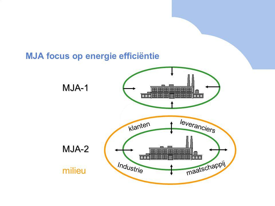 MJA focus op energie efficiëntie MJA-2 MJA-1 milieu leveranciers klanten maatschappij Industrie