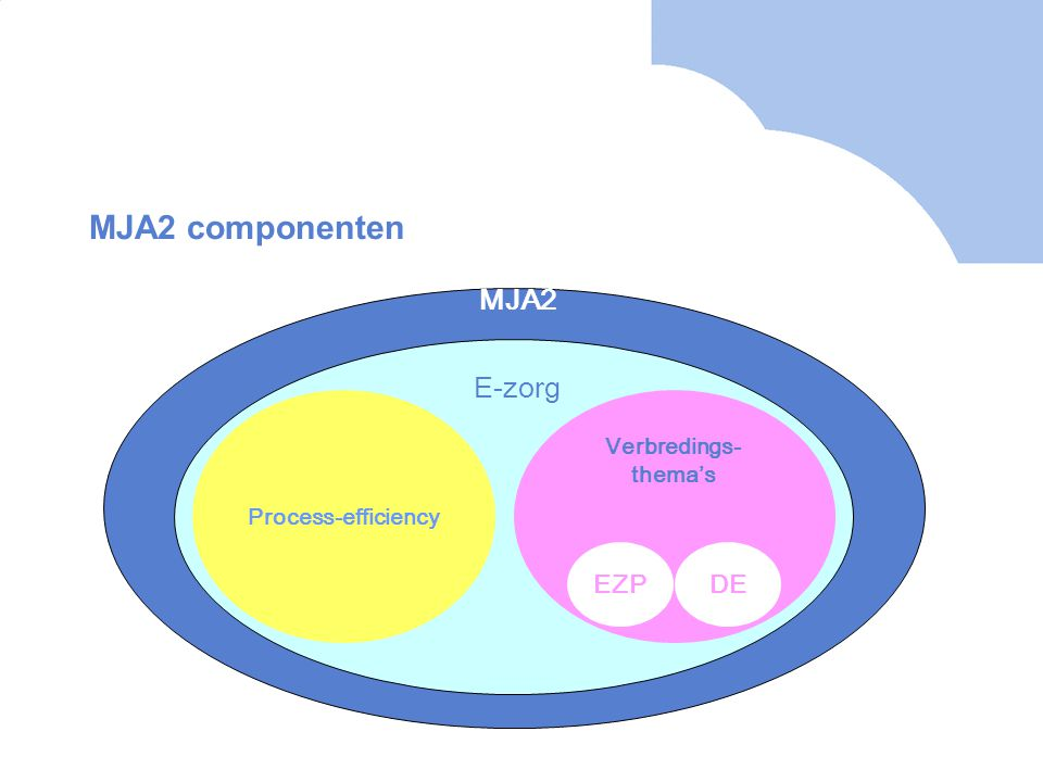 MJA2 componenten MJA2 Process-efficiency Verbredings- thema's EZPDE E-zorg