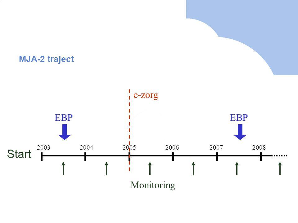 MJA-2 traject 200320042005200620072008 Monitoring EBP Start e-zorg
