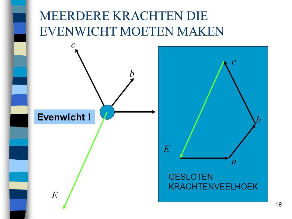 Hans Welleman 19 MEERDERE KRACHTEN DIE EVENWICHT MOETEN MAKEN a b c a b c R E E Evenwicht ? Evenwicht ! b E c a GESLOTEN KRACHTENVEELHOEK