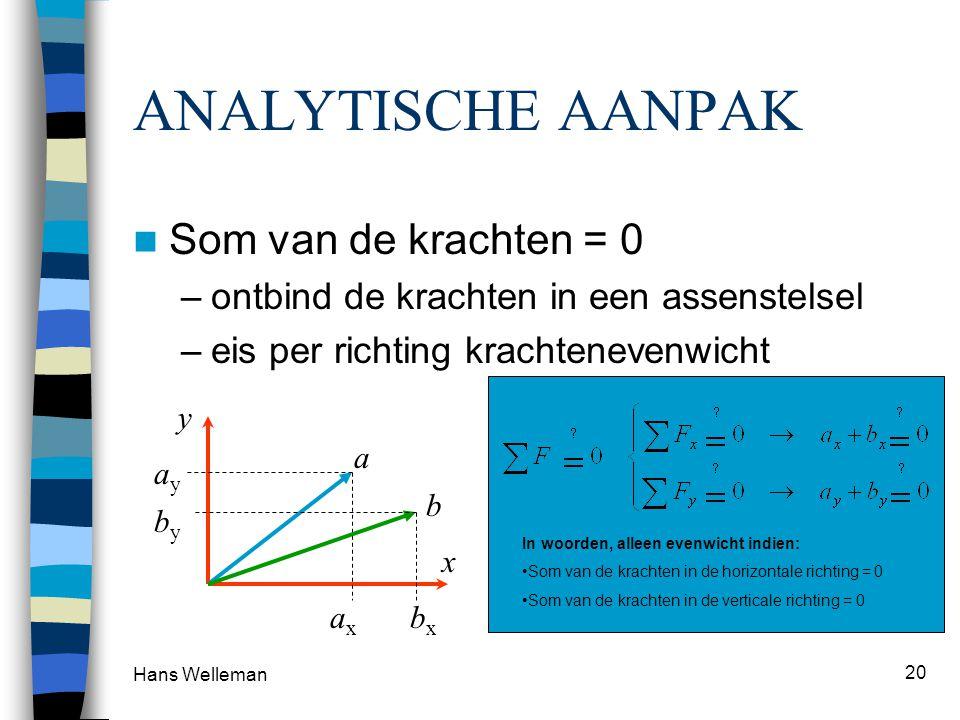 Hans Welleman 20 ANALYTISCHE AANPAK Som van de krachten = 0 –ontbind de krachten in een assenstelsel –eis per richting krachtenevenwicht axax x y ayay