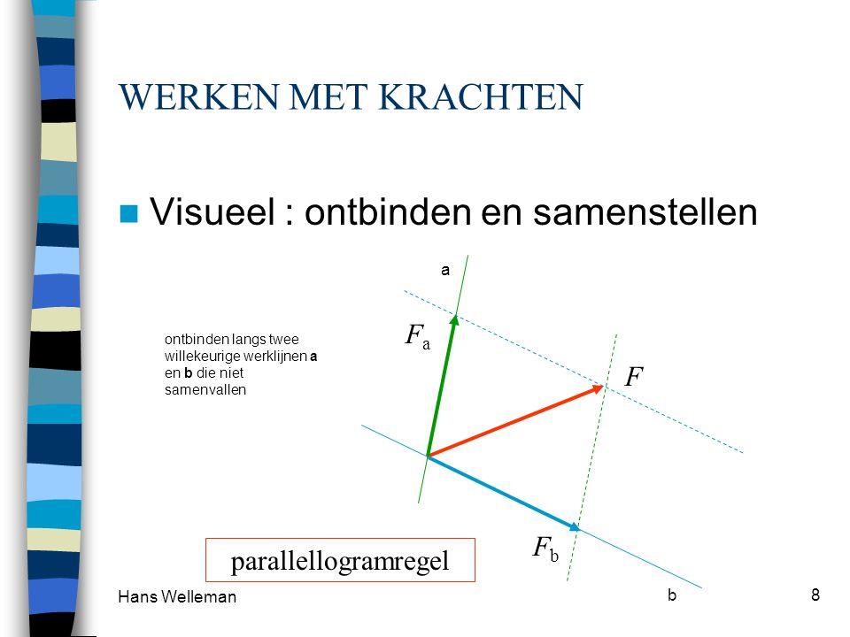 Hans Welleman 9 HERHAALDE PARALLELLOGRAM-REGEL a b c a+ba+b a+b+c a b c krachtenveelhoek ALTERNATIEF (sneller) Sluitlijn in de krachtenveelhoek = RESULTANTE van a en b en c.