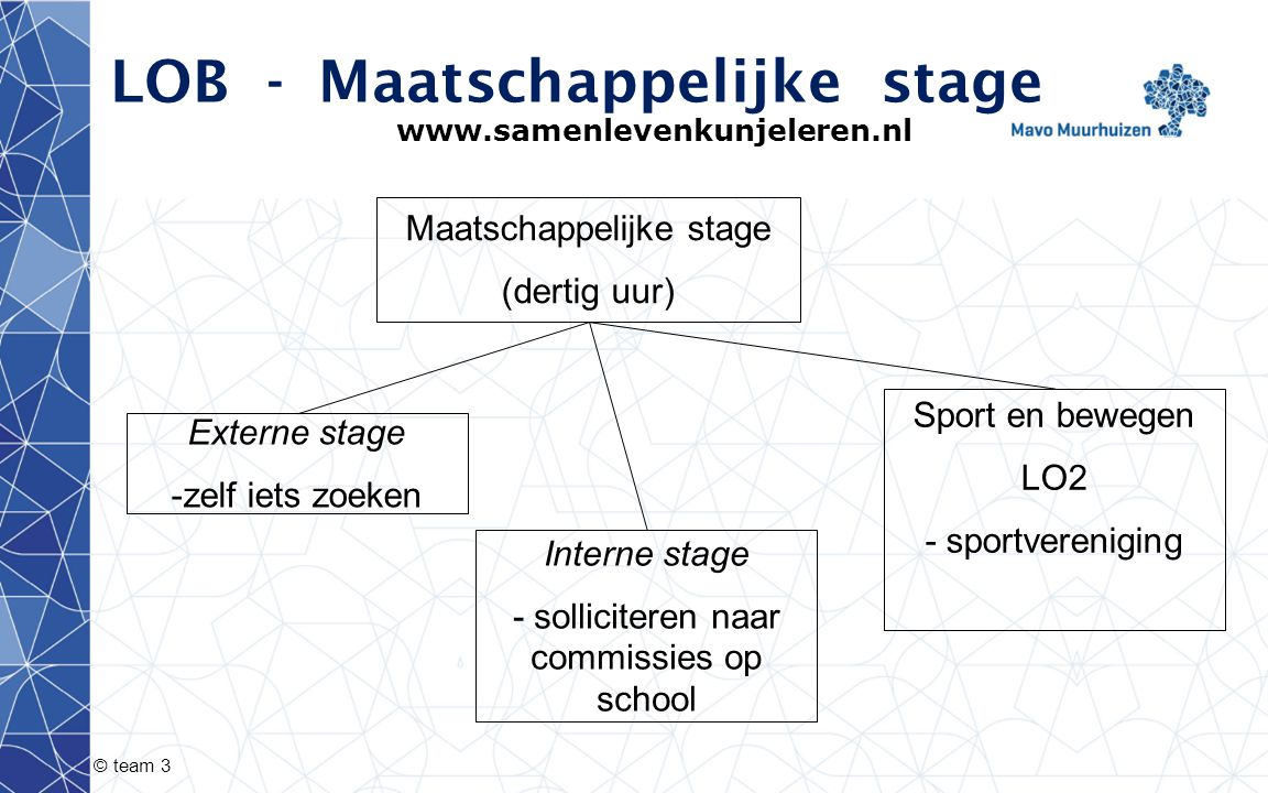 © team 3 LOB-Maatschappelijke stage www.samenlevenkunjeleren.nl Externe stage -zelf iets zoeken Maatschappelijke stage (dertig uur) Interne stage - solliciteren naar commissies op school Sport en bewegen LO2 - sportvereniging