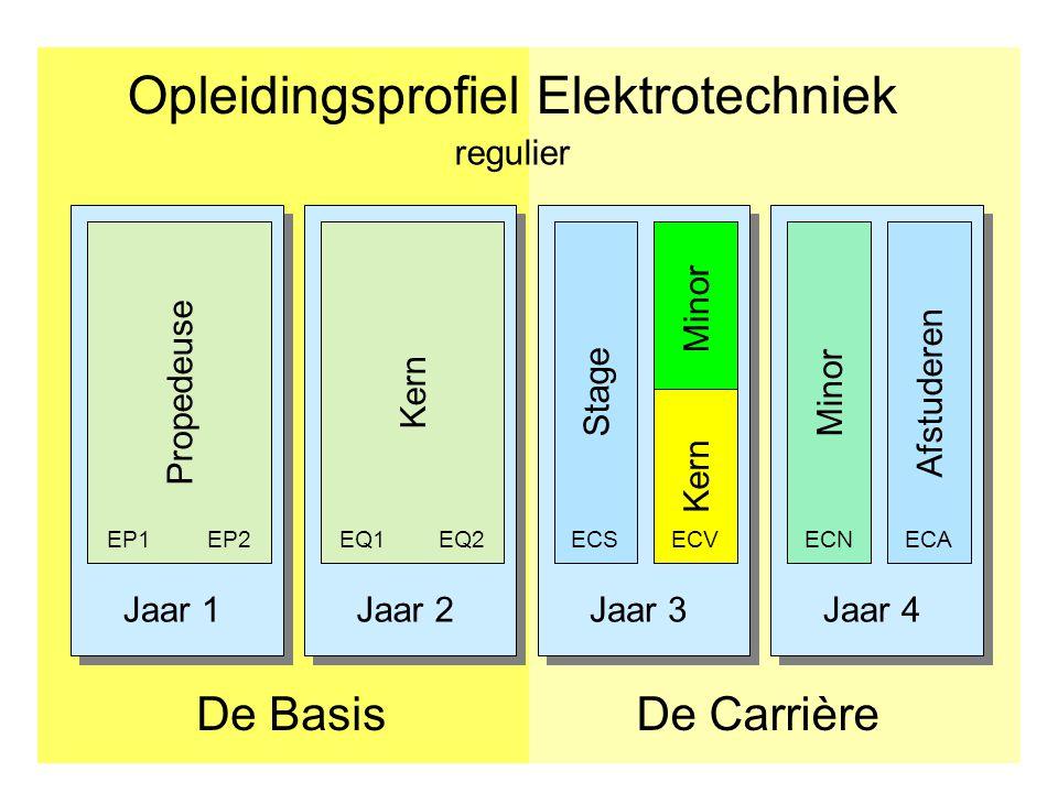 Jaar 1Jaar 2Jaar 3Jaar 4 Opleidingsprofiel Elektrotechniek De CarrièreDe Basis Afstuderen PropedeuseKern Stage EP1EP2EQ1EQ2ECS Minor ECNECA regulier Minor Kern ECV