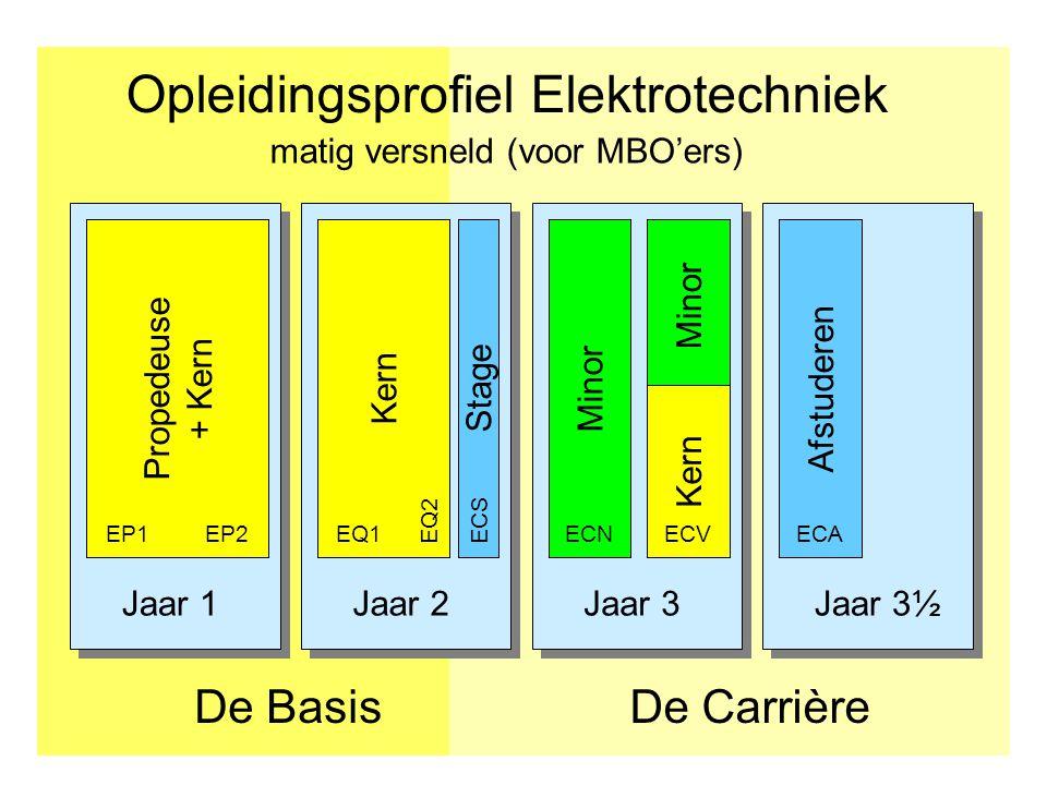 Jaar 1Jaar 2Jaar 3Jaar 3½ Opleidingsprofiel Elektrotechniek De CarrièreDe Basis Afstuderen Propedeuse + Kern Kern Stage EP1EP2EQ1 ECSEQ2 Minor ECNECA matig versneld (voor MBO'ers) Minor Kern ECV