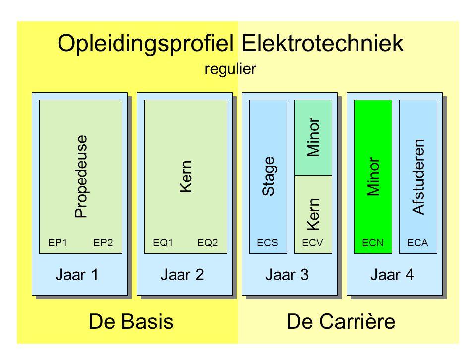 De verdiepende minor Elektrotechniek 9 cursussen waaruit elke student er 5 kiest.