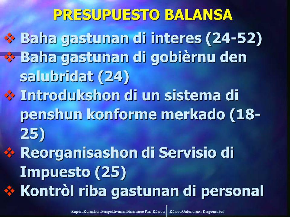Rapòrt Komishon Perspektivanan Finansiero Pais Kòrsou Kòrsou Outònomo i Responsabel PRESUPUESTO BALANSA  Baha gastunan di interes (24-52)  Baha gastunan di gobièrnu den salubridat (24) salubridat (24)  Introdukshon di un sistema di penshun konforme merkado (18- penshun konforme merkado (18- 25) 25)  Reorganisashon di Servisio di Impuesto (25) Impuesto (25)  Kontròl riba gastunan di personal