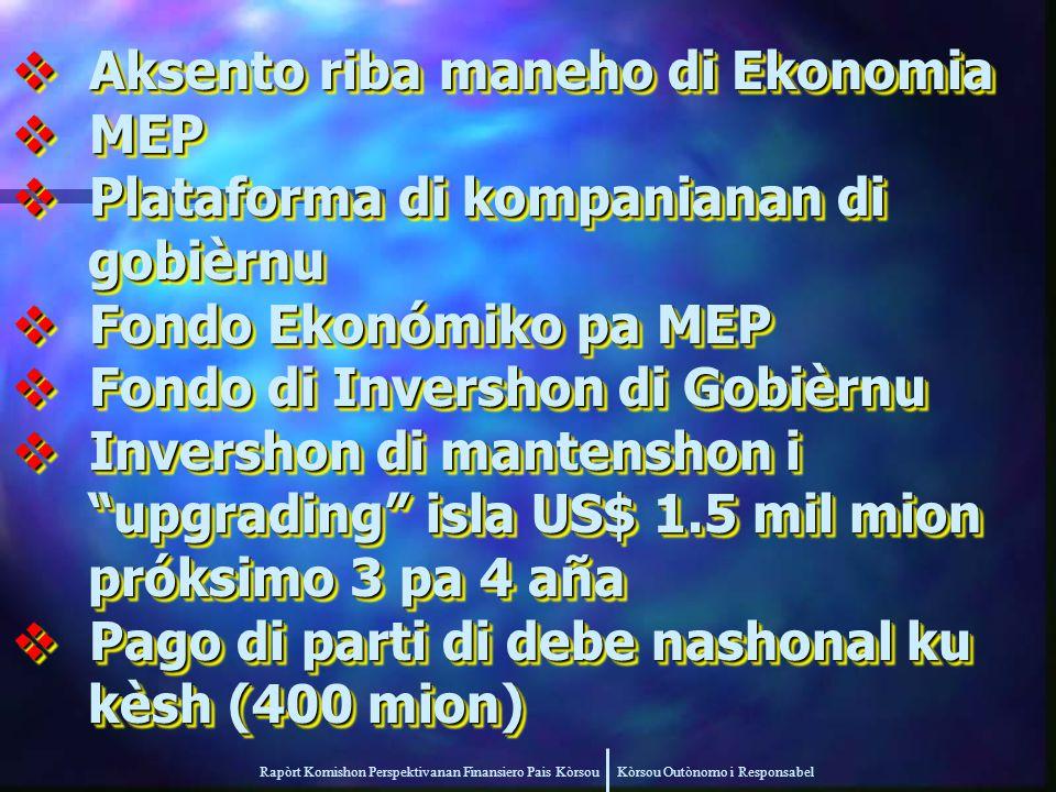 Rapòrt Komishon Perspektivanan Finansiero Pais Kòrsou Kòrsou Outònomo i Responsabel  Aksento riba maneho di Ekonomia  MEP  Plataforma di kompanianan di gobièrnu gobièrnu  Fondo Ekonómiko pa MEP  Fondo di Invershon di Gobièrnu  Invershon di mantenshon i upgrading isla US$ 1.5 mil mion upgrading isla US$ 1.5 mil mion próksimo 3 pa 4 aña próksimo 3 pa 4 aña  Pago di parti di debe nashonal ku kèsh (400 mion) kèsh (400 mion)  Aksento riba maneho di Ekonomia  MEP  Plataforma di kompanianan di gobièrnu gobièrnu  Fondo Ekonómiko pa MEP  Fondo di Invershon di Gobièrnu  Invershon di mantenshon i upgrading isla US$ 1.5 mil mion upgrading isla US$ 1.5 mil mion próksimo 3 pa 4 aña próksimo 3 pa 4 aña  Pago di parti di debe nashonal ku kèsh (400 mion) kèsh (400 mion)