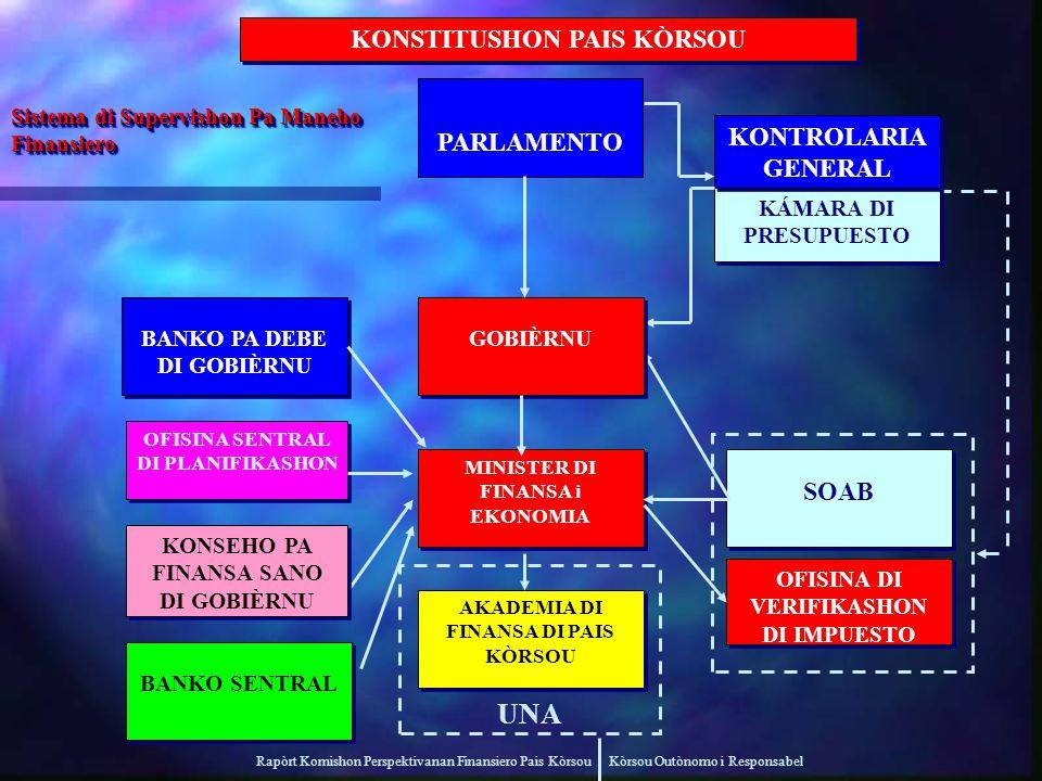 Rapòrt Komishon Perspektivanan Finansiero Pais Kòrsou Kòrsou Outònomo i Responsabel Sistema di Supervishon Pa Maneho Finansiero STAATSREGELING LAND CURAÇAO OFISINA SENTRAL DI PLANIFIKASHON MINISTER VAN FINANCIEN EN ECONOMIE ACADEMIE VOOR LANDSFINANCIËN SOAB VERIFICATIEBUREAU BELASTINGDIENST BEGROTINGSKAMER ALGEMENE REKENKAMER UNA STATEN KONSTITUSHON PAIS KÒRSOU BANKO SENTRAL MINISTER DI FINANSA i EKONOMIA AKADEMIA DI FINANSA DI PAIS KÒRSOU OFISINA DI VERIFIKASHON DI IMPUESTO KÁMARA DI PRESUPUESTO KONTROLARIA GENERAL PARLAMENTO GOBIÈRNU BANKO PA DEBE DI GOBIÈRNU KONSEHO PA FINANSA SANO DI GOBIÈRNU