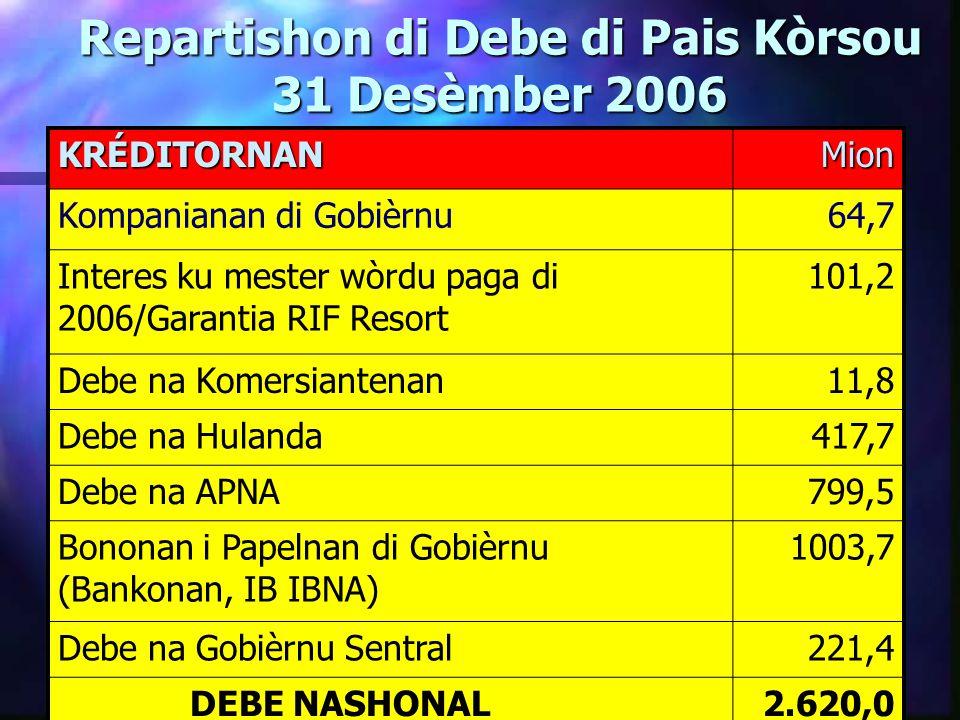 Rapòrt Komishon Perspektivanan Finansiero Pais Kòrsou Kòrsou Outònomo i Responsabel KUOTA DI DEBE KUOTA DI DEBE PRODUKTO INTERNO BRUTO NAF.