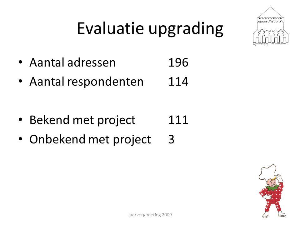 Evaluatie upgrading Aantal adressen 196 Aantal respondenten114 Bekend met project111 Onbekend met project3 jaarvergadering 2009