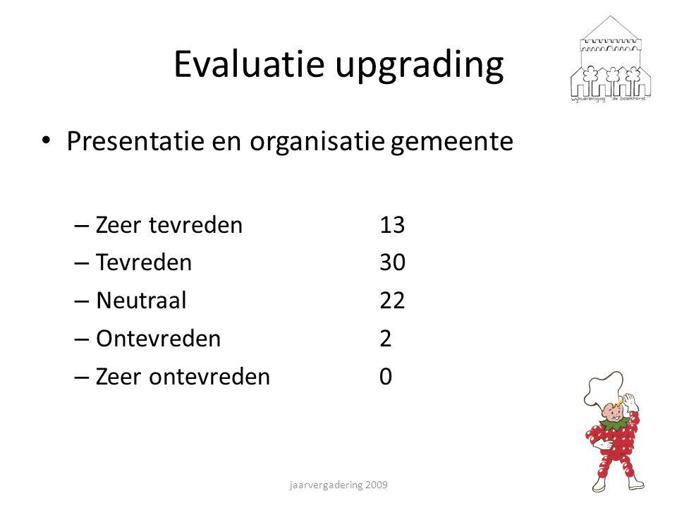 Evaluatie upgrading Presentatie en organisatie gemeente – Zeer tevreden13 – Tevreden30 – Neutraal22 – Ontevreden2 – Zeer ontevreden0 jaarvergadering 2009