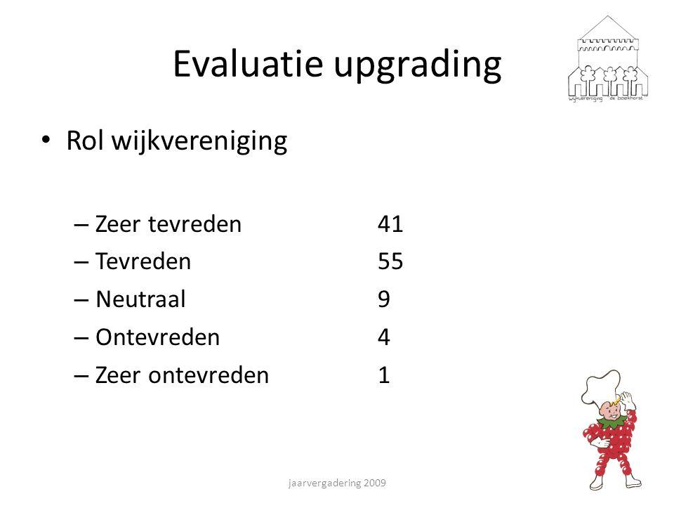 Evaluatie upgrading Rol wijkvereniging – Zeer tevreden41 – Tevreden55 – Neutraal9 – Ontevreden4 – Zeer ontevreden1 jaarvergadering 2009