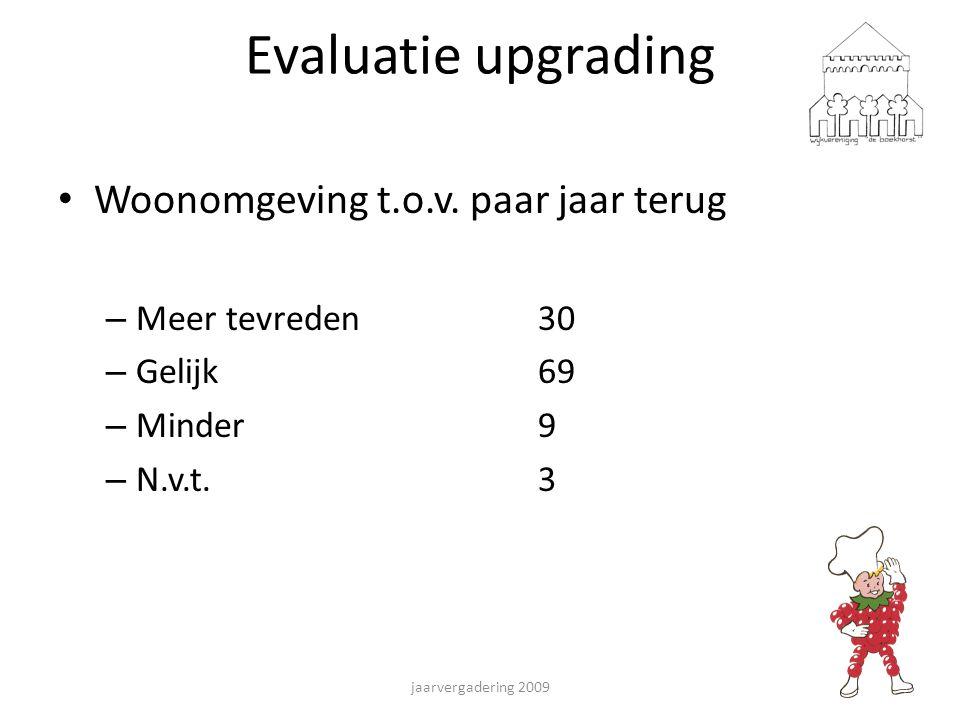 Evaluatie upgrading Woonomgeving t.o.v. paar jaar terug – Meer tevreden30 – Gelijk69 – Minder9 – N.v.t.3 jaarvergadering 2009