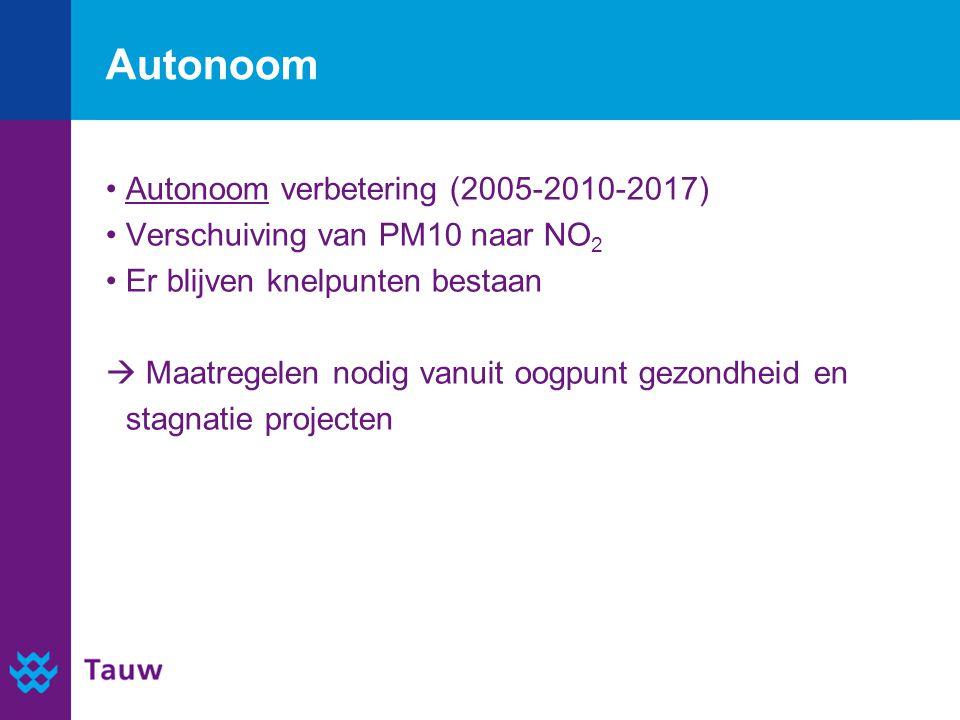 Autonoom Autonoom verbetering (2005-2010-2017) Verschuiving van PM10 naar NO 2 Er blijven knelpunten bestaan  Maatregelen nodig vanuit oogpunt gezondheid en stagnatie projecten