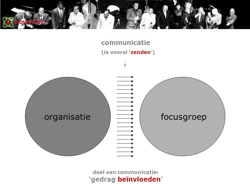 organisatiefocusgroep communicatie (is vooral 'zenden') doel van communicatie: 'gedrag beïnvloeden'