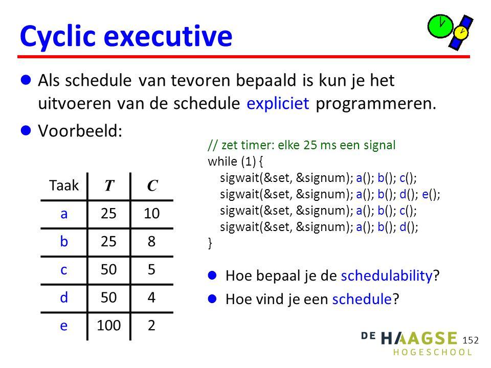 152 Cyclic executive Als schedule van tevoren bepaald is kun je het uitvoeren van de schedule expliciet programmeren. Voorbeeld: // zet timer: elke 25