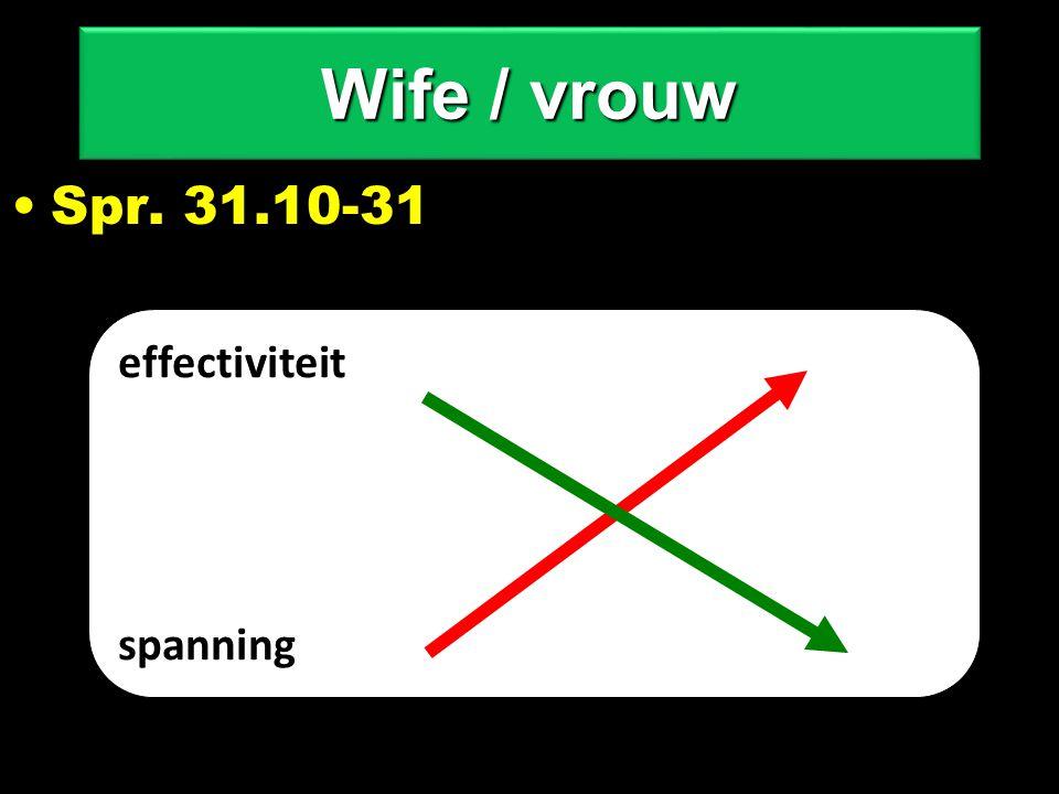 Spr. 31.10-31 effectiviteit spanning Wife / vrouw