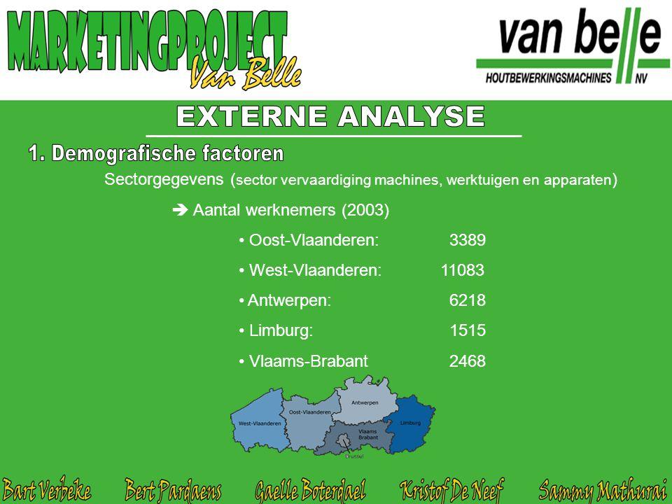Sectorgegevens ( sector vervaardiging machines, werktuigen en apparaten )  Aantal werknemers (2003) Oost-Vlaanderen: 3389 West-Vlaanderen:11083 Antwe