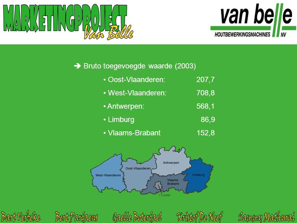  Bruto toegevoegde waarde (2003) Oost-Vlaanderen: 207,7 West-Vlaanderen: 708,8 Antwerpen: 568,1 Limburg 86,9 Vlaams-Brabant 152,8