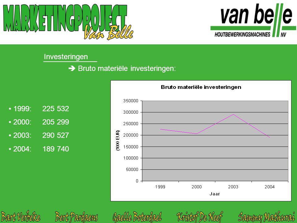 Investeringen  Bruto materiële investeringen: 1999: 225 532 2000: 205 299 2003: 290 527 2004: 189 740