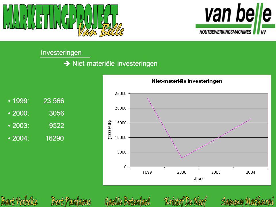  Niet-materiële investeringen 1999: 23 566 2000: 3056 2003: 9522 2004: 16290 Investeringen