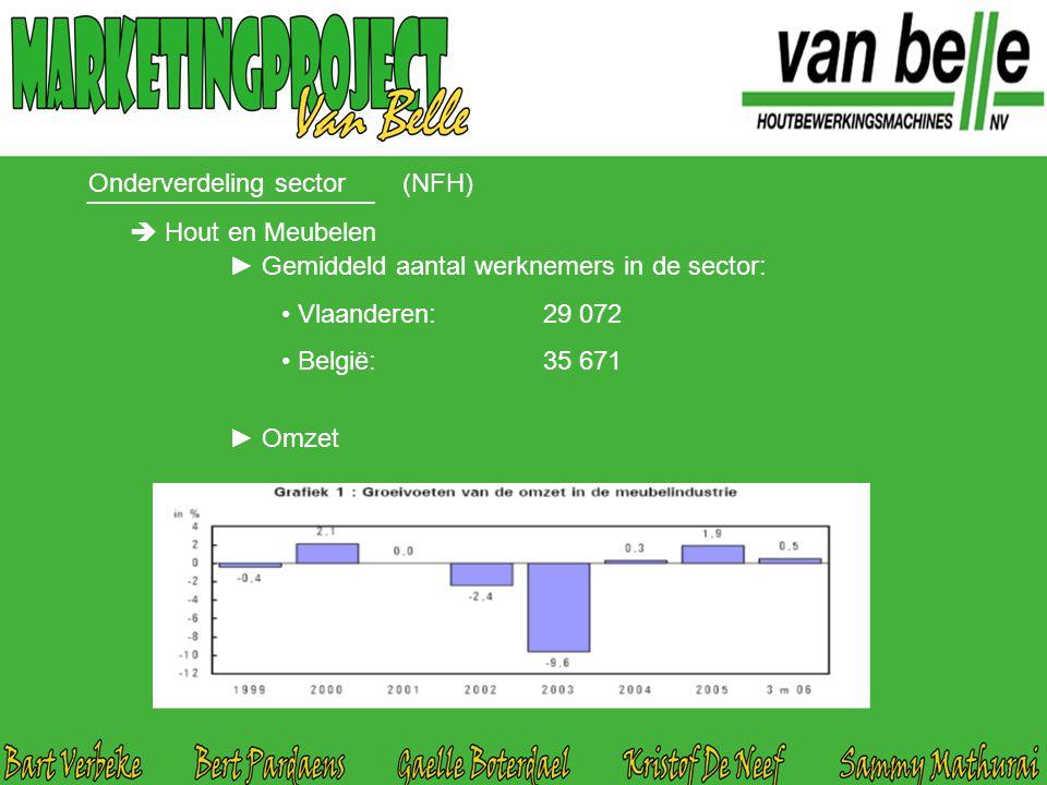 Onderverdeling sector(NFH)  Hout en Meubelen ► Gemiddeld aantal werknemers in de sector: Vlaanderen:29 072 België:35 671 ► Omzet