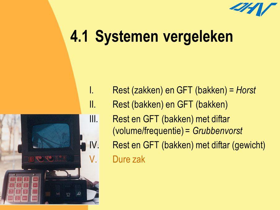 4.1Systemen vergeleken I.Rest (zakken) en GFT (bakken) = Horst II.Rest (bakken) en GFT (bakken) III.Rest en GFT (bakken) met diftar (volume/frequentie