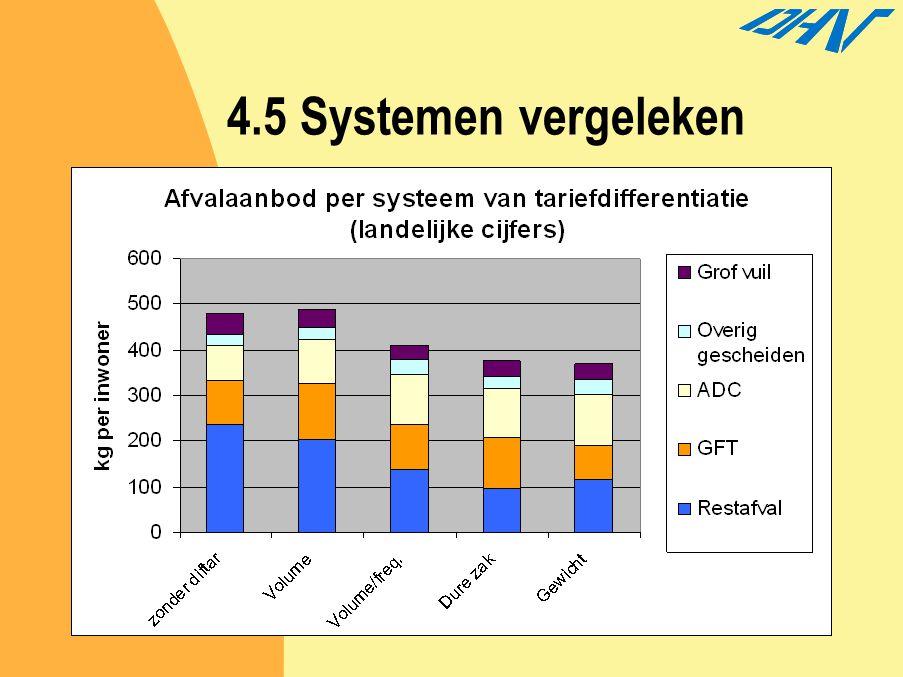 4.5 Systemen vergeleken