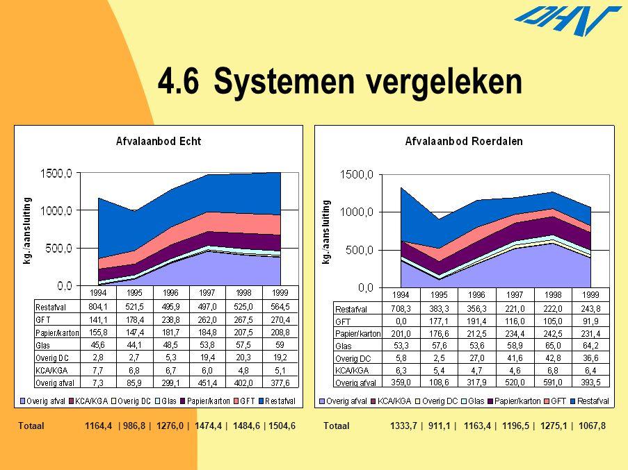 4.6Systemen vergeleken Totaal1164,4 | 986,8 | 1276,0 | 1474,4 | 1484,6 | 1504,6Totaal1333,7 | 911,1 | 1163,4 | 1196,5 | 1275,1 | 1067,8