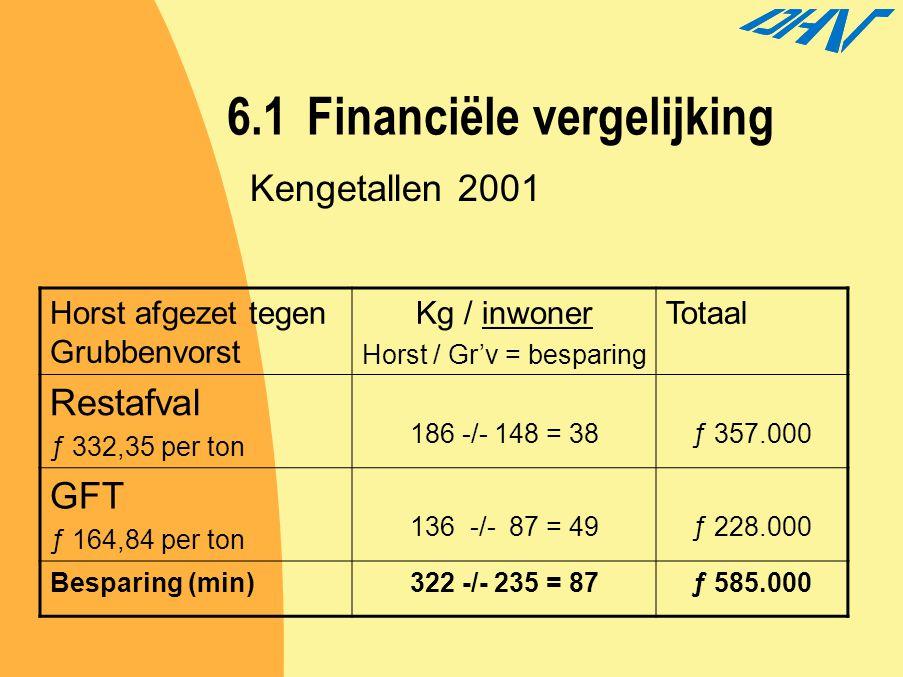 6.1Financiële vergelijking Horst afgezet tegen Grubbenvorst Kg / inwoner Horst / Gr'v = besparing Totaal Restafval ƒ 332,35 per ton 186 -/- 148 = 38ƒ