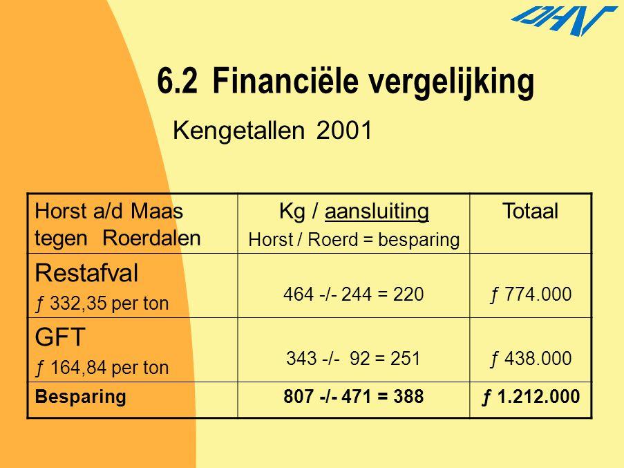 6.2Financiële vergelijking Horst a/d Maas tegen Roerdalen Kg / aansluiting Horst / Roerd = besparing Totaal Restafval ƒ 332,35 per ton 464 -/- 244 = 2
