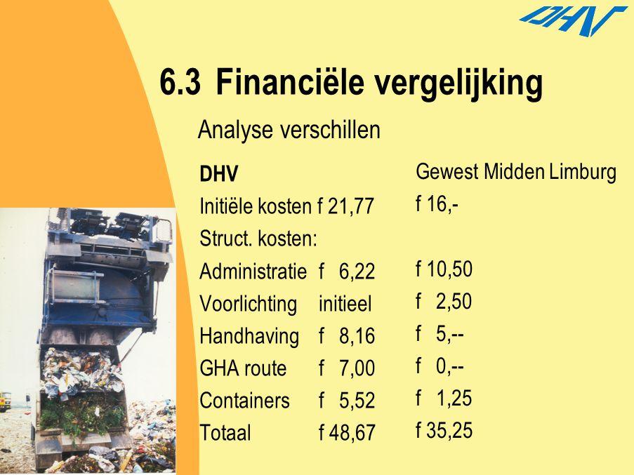 6.3Financiële vergelijking DHV Initiële kosten f 21,77 Struct. kosten: Administratief 6,22 Voorlichting initieel Handhavingf 8,16 GHA routef 7,00 Cont