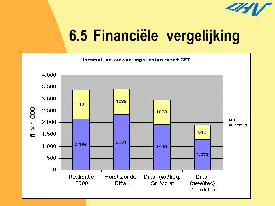 6.5Financiële vergelijking