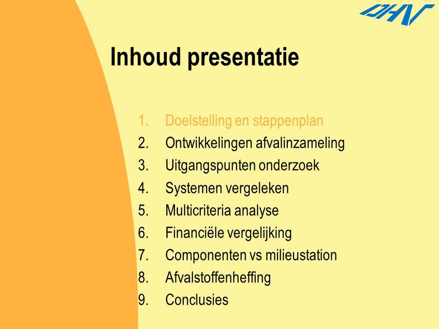 2.9Horst aan de Maas Kenmerken afvalinzameling Horst  Hoog scheidingsrendement  Laagste afvalstoffenheffing Limburg  Deel kosten in OZB  Beperkt inzamelen bedrijfsafval (reinigingsrecht) Kan het nog beter ??