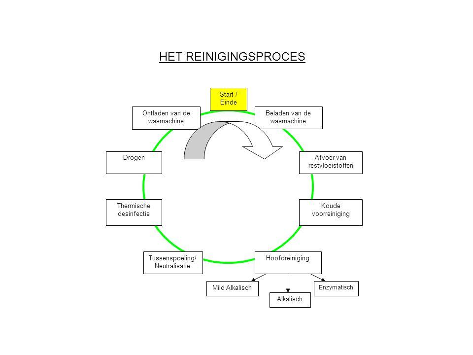 HET REINIGINGSPROCES Beladen van de wasmachine Hoofdreiniging Ontladen van de wasmachine Koude voorreiniging Thermische desinfectie Tussenspoeling/ Ne