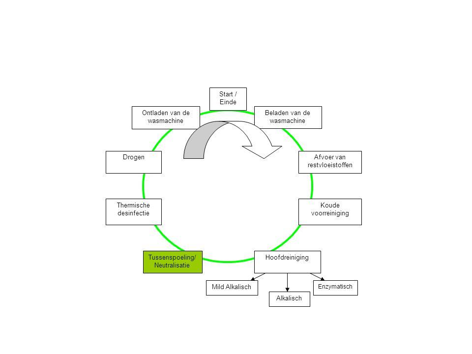 Beladen van de wasmachine Hoofdreiniging Ontladen van de wasmachine Koude voorreiniging Thermische desinfectie Tussenspoeling/ Neutralisatie Afvoer va