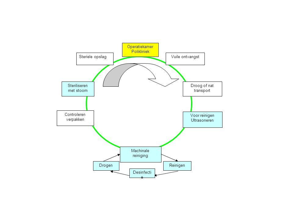 Vuile ontvangst Machinale reiniging Voor reinigen Ultrasoneren Steriliseren met stoom Controleren verpakken Droog of nat transport Steriele opslag Ope