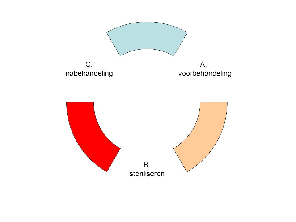 A, voorbehandeling B. steriliseren C. nabehandeling