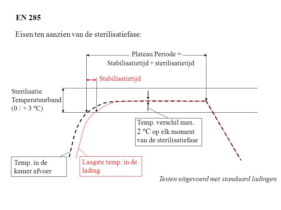 EN 285 Eisen ten aanzien van de sterilisatiefase: Sterilisatie Temperatuurband (0 / + 3 ºC) Plateau Periode = Temp. in de kamer afvoer Laagste temp. i