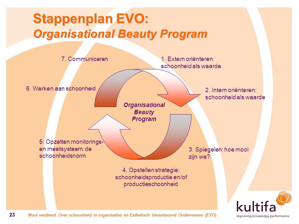 Mooi verdiend. Over schoonheid in organisaties en Esthetisch Verantwoord Ondernemen (EVO) 23 Stappenplan EVO: Organisational Beauty Program 4. Opstell
