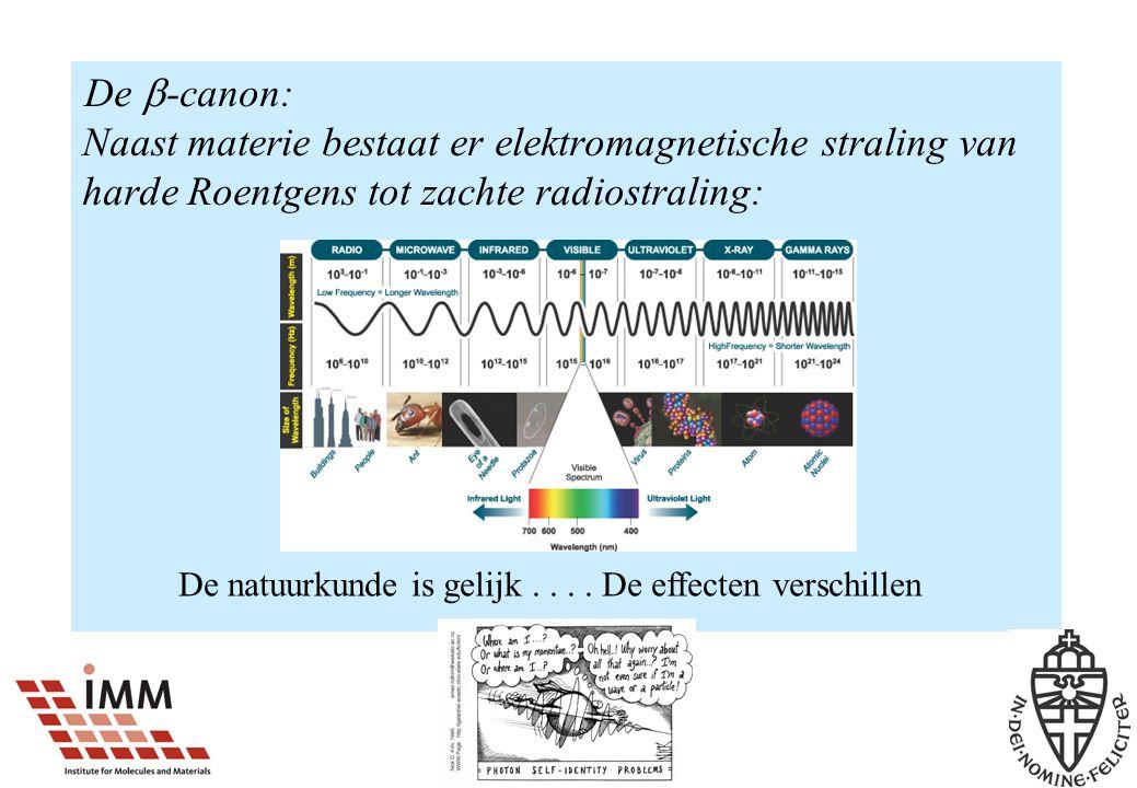 De  -canon: Naast materie bestaat er elektromagnetische straling van harde Roentgens tot zachte radiostraling: De natuurkunde is gelijk....