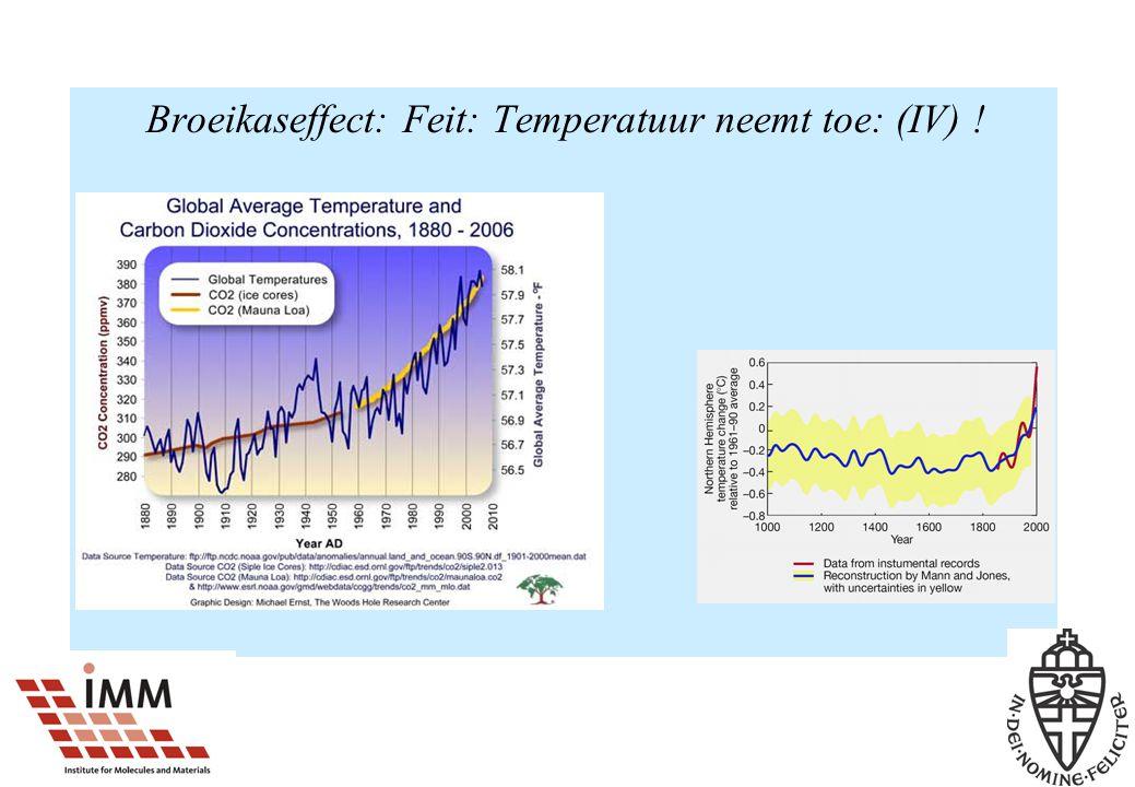 Broeikaseffect: Feit: Temperatuur neemt toe: (IV) !