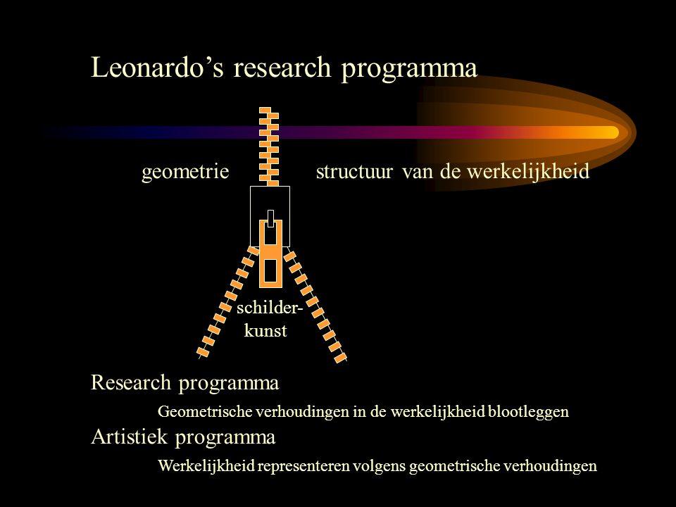 Leonardo's research programma geometrie structuur van de werkelijkheid schilder- kunst Research programma Geometrische verhoudingen in de werkelijkheid blootleggen Artistiek programma Werkelijkheid representeren volgens geometrische verhoudingen