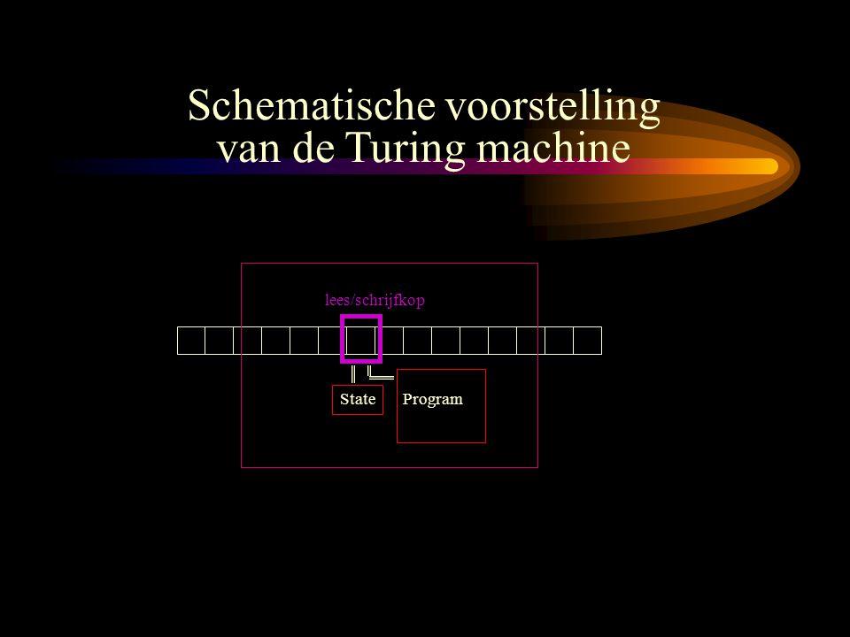 lees/schrijfkop State Program Schematische voorstelling van de Turing machine