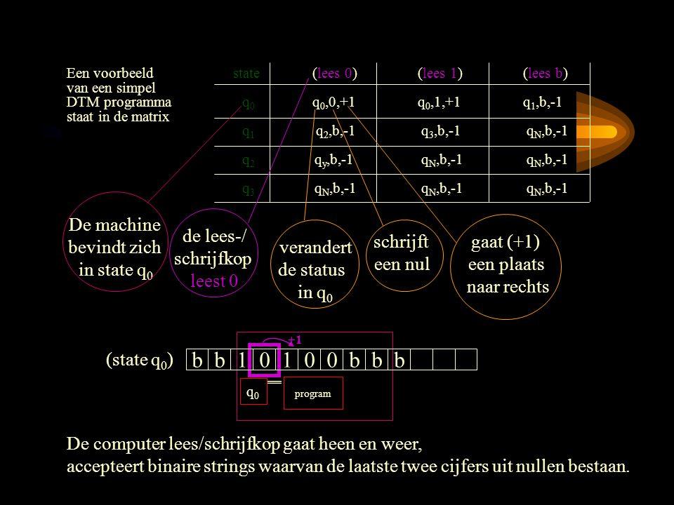 Een voorbeeld state(lees 0)(lees 1)(lees b) van een simpel DTM programmaq 0 q 0,0,+1 q 0,1,+1 q 1,b,-1 staat in de matrix q 1 q 2,b,-1 q 3,b,-1 q N,b,-1 q 2 q y,b,-1 q N,b,-1 q N,b,-1 q 3 q N,b,-1 q N,b,-1 q N,b,-1 b b 1 0 1 0 0 b b b q0q0 +1 program De computer lees/schrijfkop gaat heen en weer, accepteert binaire strings waarvan de laatste twee cijfers uit nullen bestaan.